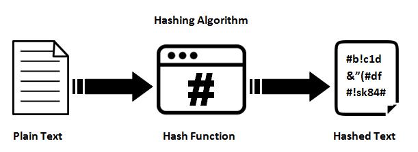 بررسی الگوریتم MD5 و نحوه شکستن آن